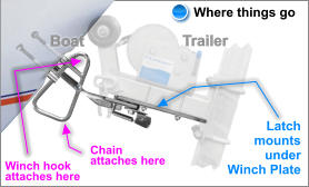 Trailer Winch hook  attaches here Chain  attaches here Boat Latch mounts  under Winch Plate Where things go
